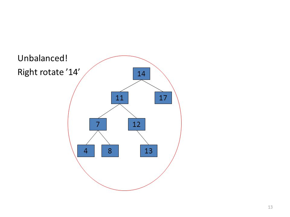 Unbalanced! Right rotate '14' 13 14 17 7 4 11 12 813