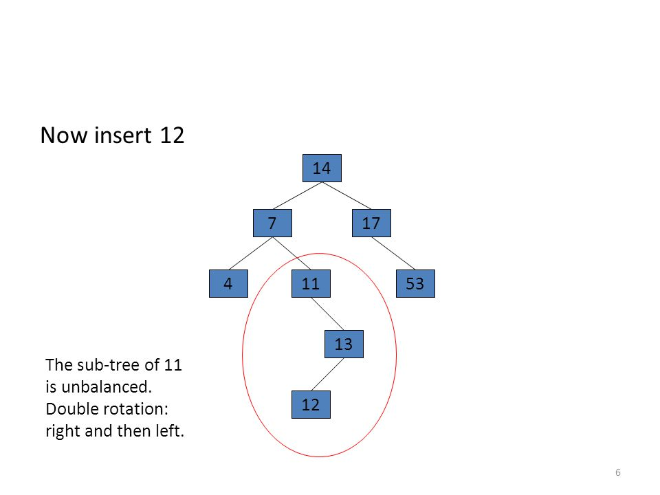 Now insert 12 6 14 177 45311 13 12 The sub-tree of 11 is unbalanced.