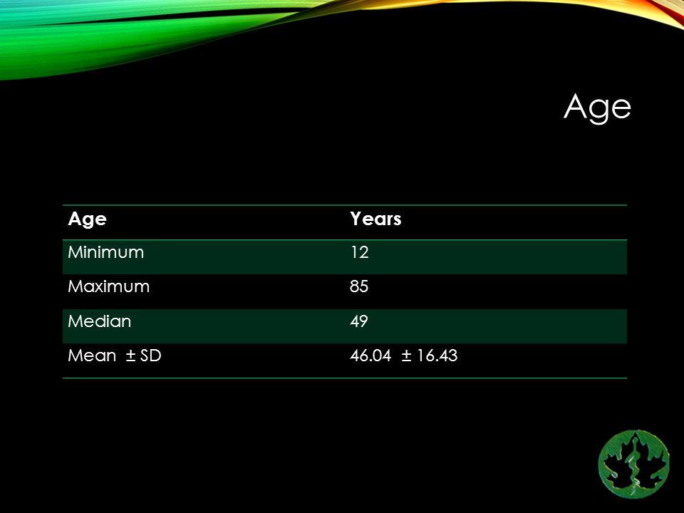 Age Years Minimum12 Maximum85 Median49 Mean ± SD46.04 ± 16.43