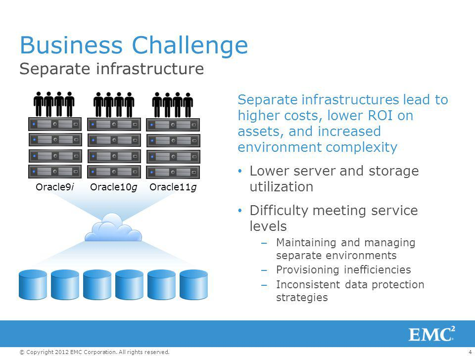 4© Copyright 2012 EMC Corporation. All rights reserved. Business Challenge Separate infrastructures lead to higher costs, lower ROI on assets, and inc