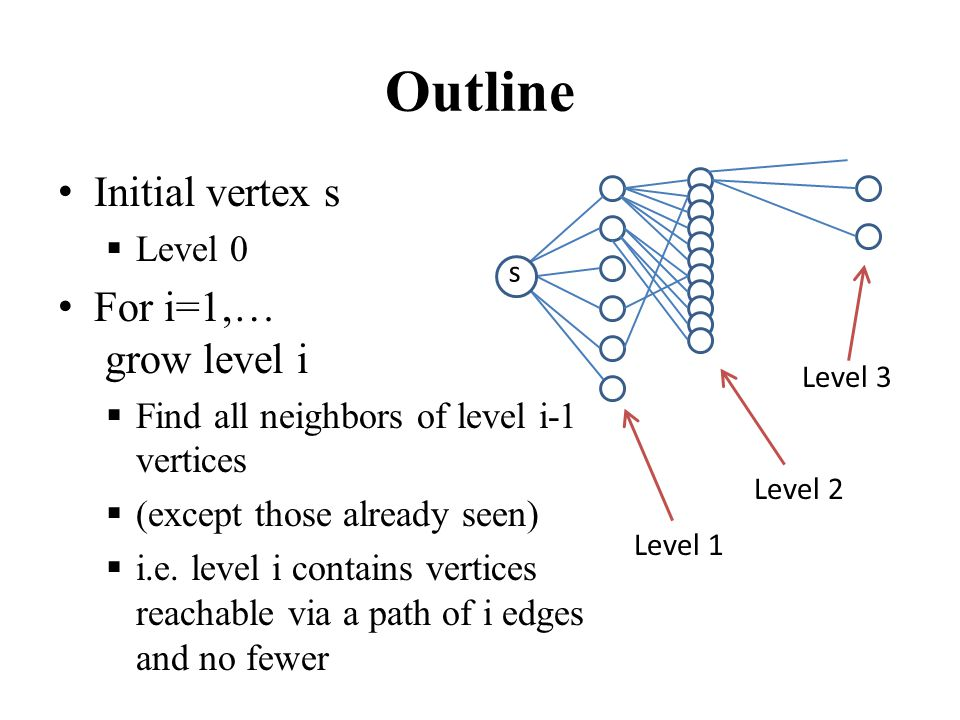 Outline Initial vertex s  Level 0 For i=1,… grow level i  Find all neighbors of level i-1 vertices  (except those already seen)  i.e. level i cont