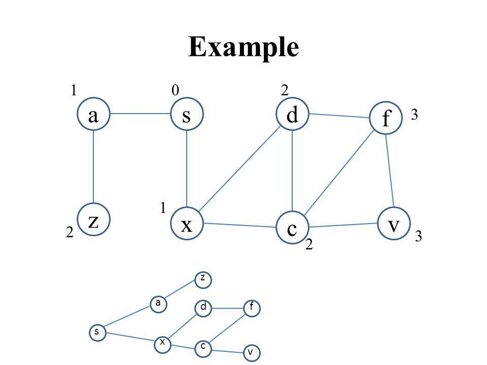 v Example a c vx z sd f 1 1 2 2 2 3 3 0 s a x z d c f