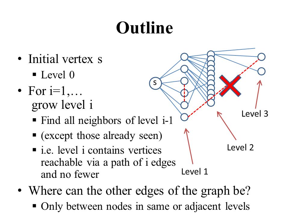 Outline Initial vertex s  Level 0 For i=1,… grow level i  Find all neighbors of level i-1  (except those already seen)  i.e.