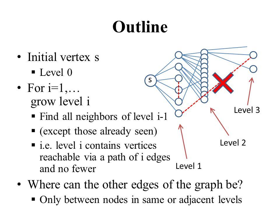 Outline Initial vertex s  Level 0 For i=1,… grow level i  Find all neighbors of level i-1  (except those already seen)  i.e.