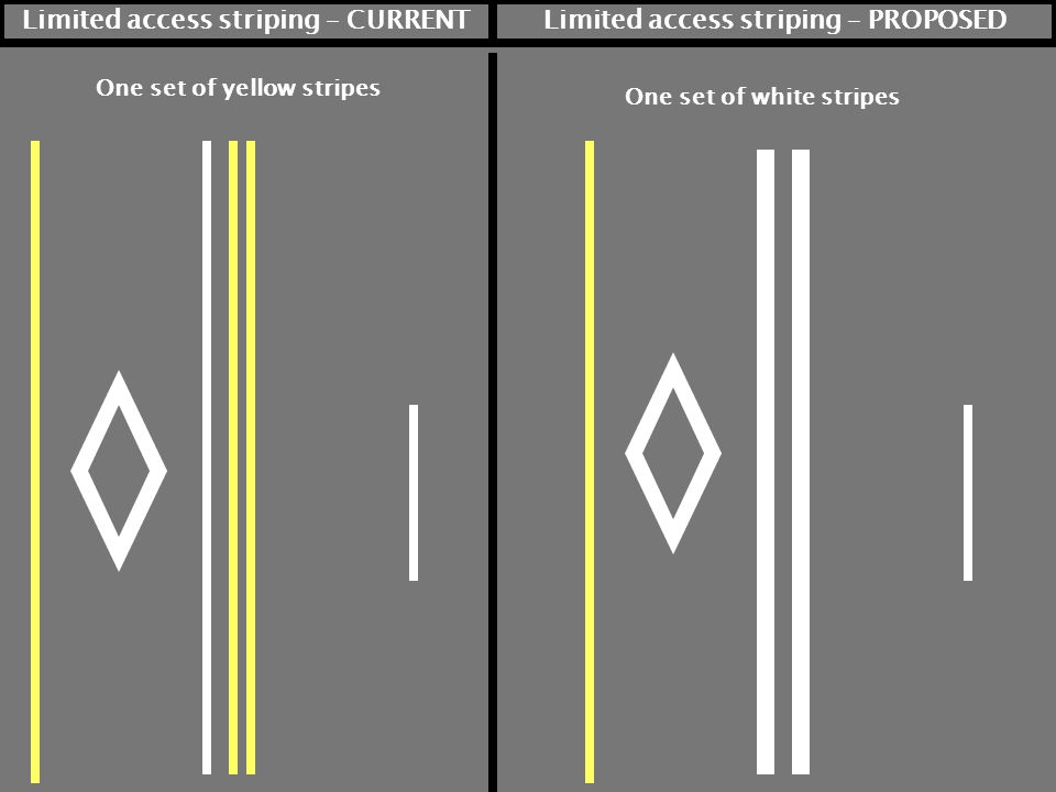 Limited access striping – CURRENTLimited access striping – PROPOSED One set of yellow stripes One set of white stripes