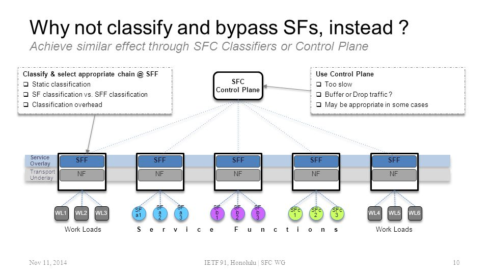 Why not classify and bypass SFs, instead .