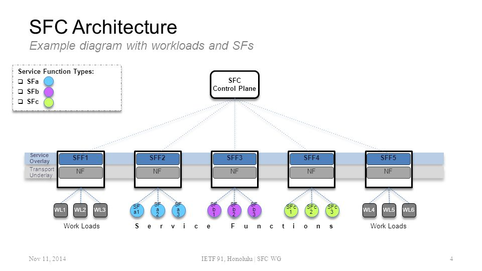 SFC Architecture Example diagram with workloads and SFs Nov 11, 2014IETF 91, Honolulu | SFC WG4 Service Function Types:  SFa  SFb  SFc Service Function Types:  SFa  SFb  SFc