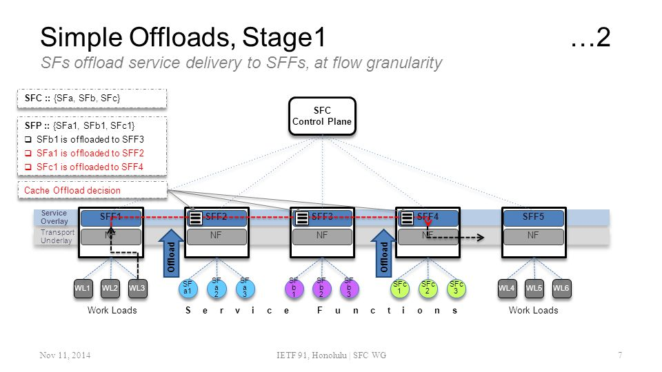 Simple Offloads, Stage1…2 SFs offload service delivery to SFFs, at flow granularity Nov 11, 2014IETF 91, Honolulu | SFC WG7 SFP :: {SFa1, SFb1, SFc1}  SFb1 is offloaded to SFF3  SFa1 is offloaded to SFF2  SFc1 is offloaded to SFF4 SFP :: {SFa1, SFb1, SFc1}  SFb1 is offloaded to SFF3  SFa1 is offloaded to SFF2  SFc1 is offloaded to SFF4 SFC :: {SFa, SFb, SFc} Offload Cache Offload decision