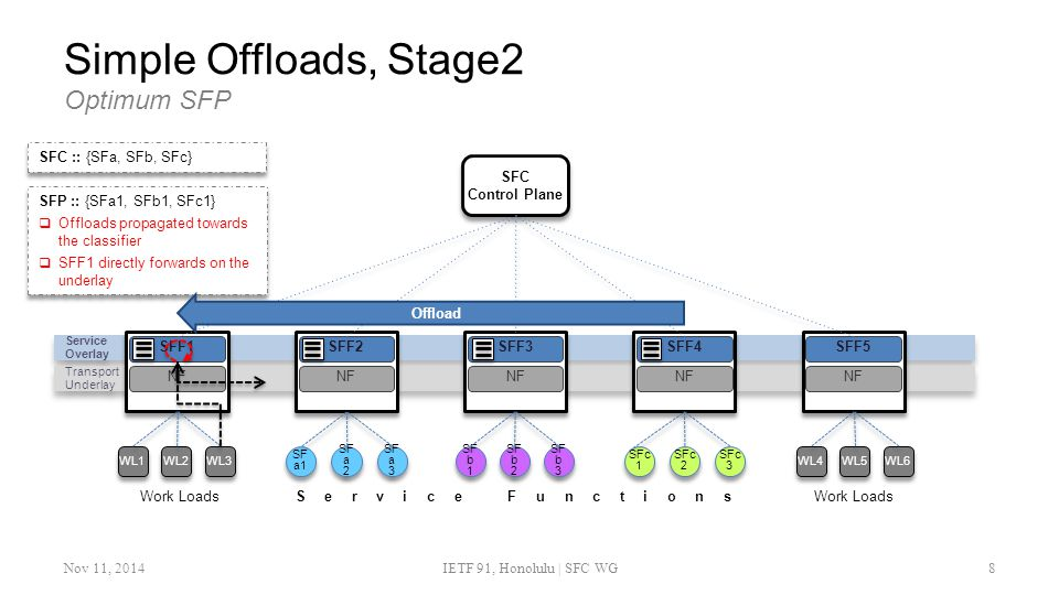 Simple Offloads, Stage2 Optimum SFP Nov 11, 2014IETF 91, Honolulu | SFC WG8 SFP :: {SFa1, SFb1, SFc1}  Offloads propagated towards the classifier  SFF1 directly forwards on the underlay SFP :: {SFa1, SFb1, SFc1}  Offloads propagated towards the classifier  SFF1 directly forwards on the underlay SFC :: {SFa, SFb, SFc} Offload