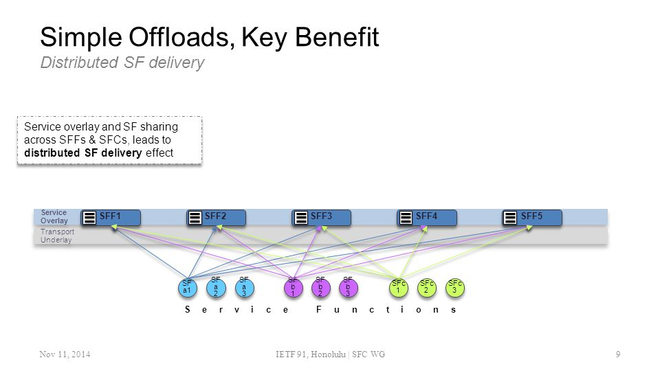Simple Offloads, Key Benefit Distributed SF delivery Nov 11, 2014IETF 91, Honolulu | SFC WG9 Service overlay and SF sharing across SFFs & SFCs, leads to distributed SF delivery effect Service Overlay Service Overlay Transport Underlay Transport Underlay SFF2 SFF1 SFF3 SFF4 SFF5 SF a1 SF a 2 SF a 2 SF a 3 SF a 3 SF b 1 SF b 1 SF b 2 SF b 2 SFc 2 SFc 2 SFc 3 SFc 3 SFc 1 SFc 1 SF b 3 SF b 3 Service Functions