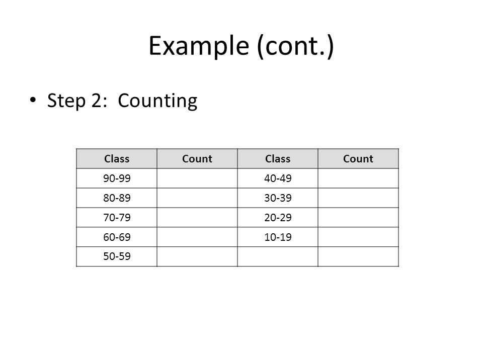 Example (cont.) Histogram: