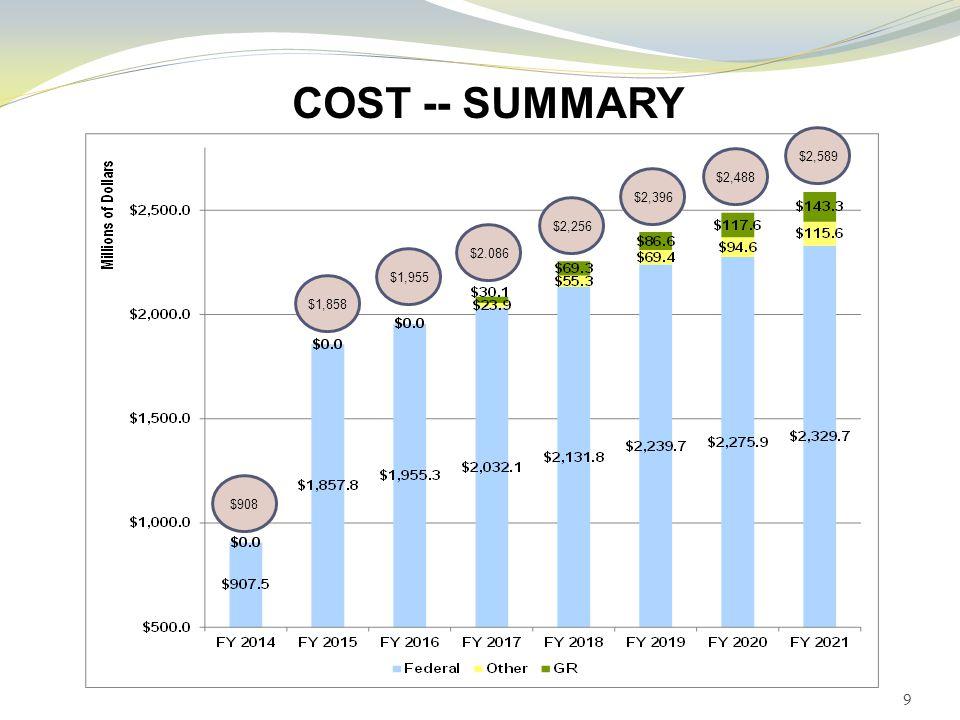 COST -- SUMMARY 9 $1,858 $908 $1,955 $2.086 $2,256 $2,396 $2,488 $2,589