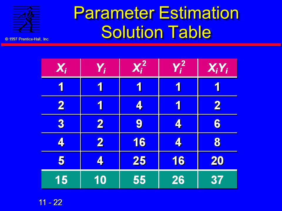 11 - 22 © 1997 Prentice-Hall, Inc. Parameter Estimation Solution Table