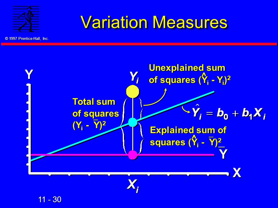 11 - 30 © 1997 Prentice-Hall, Inc. Variation Measures Total sum of squares (Y i -  Y) 2 Unexplained sum of squares (Y i -  Y i ) 2 ^ Explained sum o