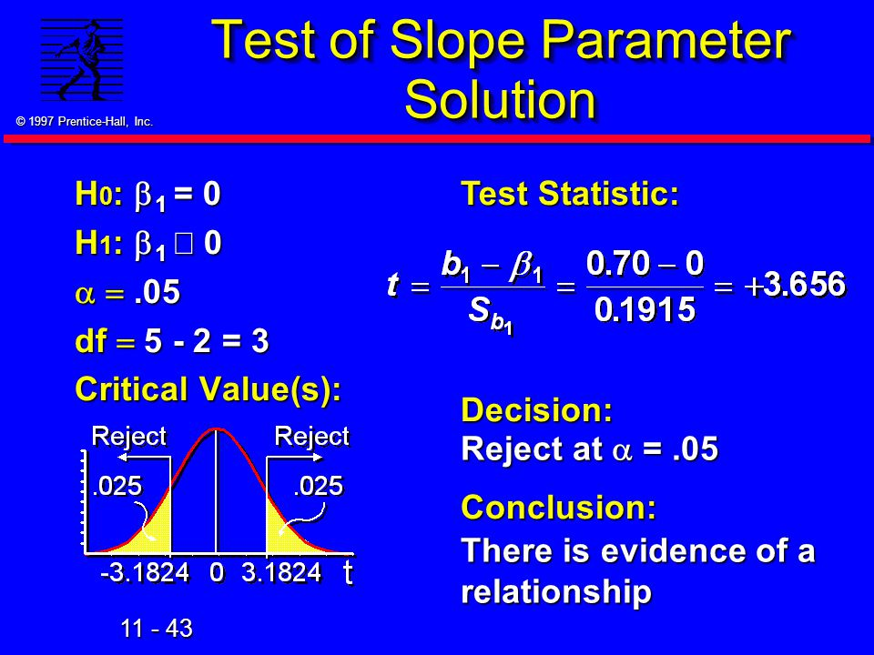 11 - 43 © 1997 Prentice-Hall, Inc. Test of Slope Parameter Solution H 0 :  1 = 0 H 1 :  1  0  .05 df  5 - 2 = 3 Critical Value(s): Test Statisti