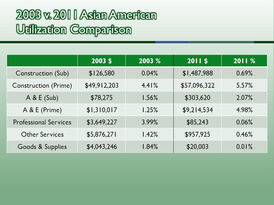 2003 $2003 %2011 $2011 % Construction (Sub)$126,5800.04%$1,487,9880.69% Construction (Prime)$49,912,2034.41%$57,096,3225.57% A & E (Sub)$78,2751.56%$303,6202.07% A & E (Prime)$1,310,0171.25%$9,214,5344.98% Professional Services$3,649,2273.99%$85,2430.06% Other Services$5,876,2711.42%$957,9250.46% Goods & Supplies$4,043,2461.84%$20,0030.01%