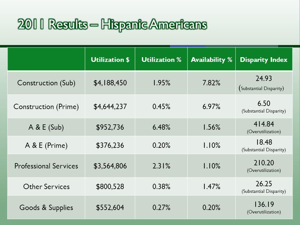 Utilization $Utilization %Availability %Disparity Index Construction (Sub)$4,188,4501.95%7.82% 24.93 ( Substantial Disparity ) Construction (Prime)$4,644,2370.45%6.97% 6.50 (Substantial Disparity) A & E (Sub)$952,7366.48%1.56% 414.84 (Overutilization) A & E (Prime)$376,2360.20%1.10% 18.48 (Substantial Disparity) Professional Services$3,564,8062.31%1.10% 210.20 (Overutilization) Other Services$800,5280.38%1.47% 26.25 (Substantial Disparity) Goods & Supplies$552,6040.27%0.20% 136.19 (Overutilization)