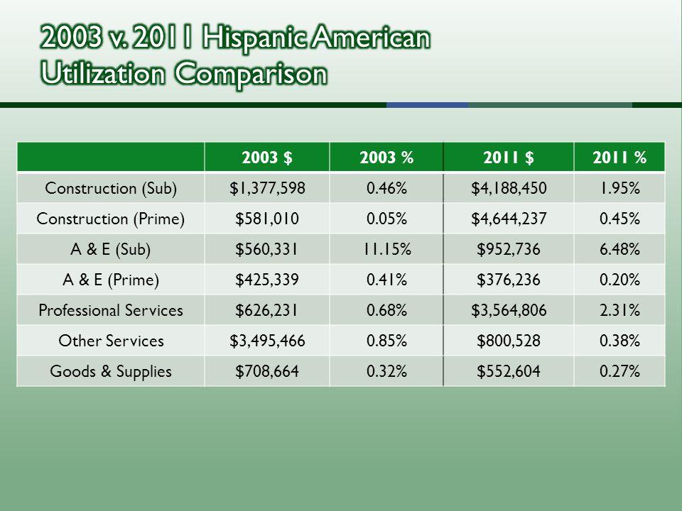 2003 $2003 %2011 $2011 % Construction (Sub)$1,377,5980.46%$4,188,4501.95% Construction (Prime)$581,0100.05%$4,644,2370.45% A & E (Sub)$560,33111.15%$952,7366.48% A & E (Prime)$425,3390.41%$376,2360.20% Professional Services$626,2310.68%$3,564,8062.31% Other Services$3,495,4660.85%$800,5280.38% Goods & Supplies$708,6640.32%$552,6040.27%