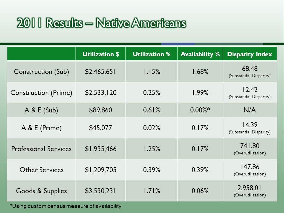 Utilization $Utilization %Availability %Disparity Index Construction (Sub)$2,465,6511.15%1.68% 68.48 (Substantial Disparity) Construction (Prime)$2,533,1200.25%1.99% 12.42 (Substantial Disparity) A & E (Sub)$89,8600.61%0.00%*N/A A & E (Prime)$45,0770.02%0.17% 14.39 (Substantial Disparity) Professional Services$1,935,4661.25%0.17% 741.80 (Overutilization) Other Services$1,209,7050.39% 147.86 (Overutilization) Goods & Supplies$3,530,2311.71%0.06% 2,958.01 (Overutilization) *Using custom census measure of availability