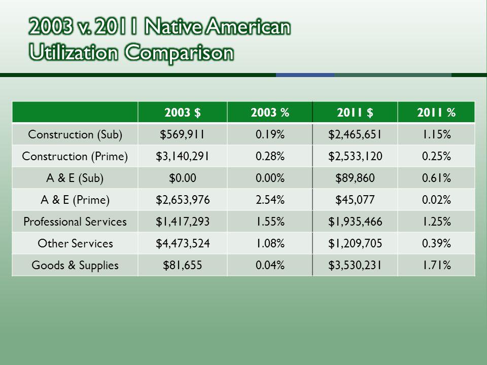 2003 $2003 %2011 $2011 % Construction (Sub)$569,9110.19%$2,465,6511.15% Construction (Prime)$3,140,2910.28%$2,533,1200.25% A & E (Sub)$0.000.00%$89,8600.61% A & E (Prime)$2,653,9762.54%$45,0770.02% Professional Services$1,417,2931.55%$1,935,4661.25% Other Services$4,473,5241.08%$1,209,7050.39% Goods & Supplies$81,6550.04%$3,530,2311.71%