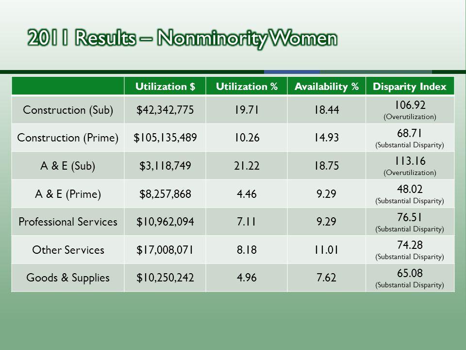 Utilization $Utilization %Availability %Disparity Index Construction (Sub)$42,342,77519.7118.44 106.92 (Overutilization) Construction (Prime)$105,135,48910.2614.93 68.71 (Substantial Disparity) A & E (Sub)$3,118,74921.2218.75 113.16 (Overutilization) A & E (Prime)$8,257,8684.469.29 48.02 (Substantial Disparity) Professional Services$10,962,0947.119.29 76.51 (Substantial Disparity) Other Services$17,008,0718.1811.01 74.28 (Substantial Disparity) Goods & Supplies$10,250,2424.967.62 65.08 (Substantial Disparity)