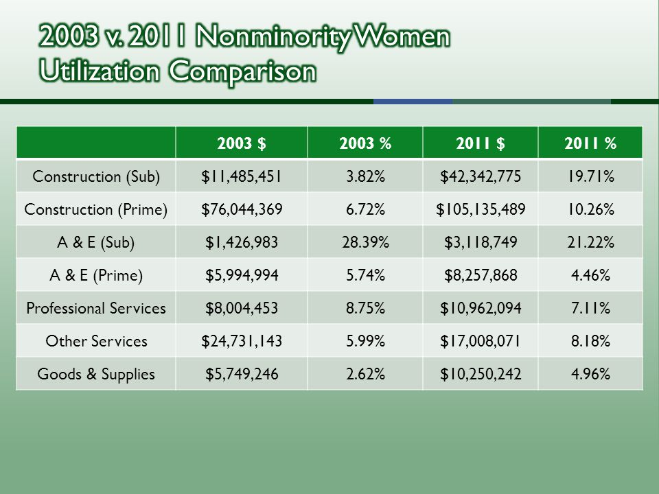2003 $2003 %2011 $2011 % Construction (Sub)$11,485,4513.82%$42,342,77519.71% Construction (Prime)$76,044,3696.72%$105,135,48910.26% A & E (Sub)$1,426,98328.39%$3,118,74921.22% A & E (Prime)$5,994,9945.74%$8,257,8684.46% Professional Services$8,004,4538.75%$10,962,0947.11% Other Services$24,731,1435.99%$17,008,0718.18% Goods & Supplies$5,749,2462.62%$10,250,2424.96%