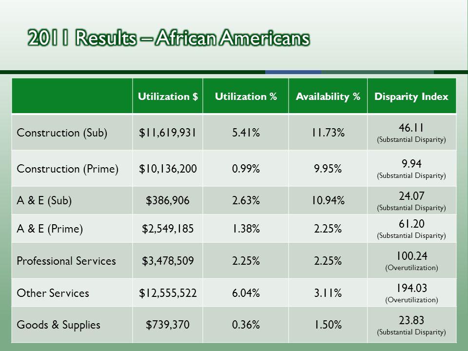 Utilization $Utilization %Availability %Disparity Index Construction (Sub)$11,619,9315.41%11.73% 46.11 (Substantial Disparity) Construction (Prime)$10,136,2000.99%9.95% 9.94 (Substantial Disparity) A & E (Sub)$386,9062.63%10.94% 24.07 (Substantial Disparity) A & E (Prime)$2,549,1851.38%2.25% 61.20 (Substantial Disparity) Professional Services$3,478,5092.25% 100.24 (Overutilization) Other Services$12,555,5226.04%3.11% 194.03 (Overutilization) Goods & Supplies$739,3700.36%1.50% 23.83 (Substantial Disparity)