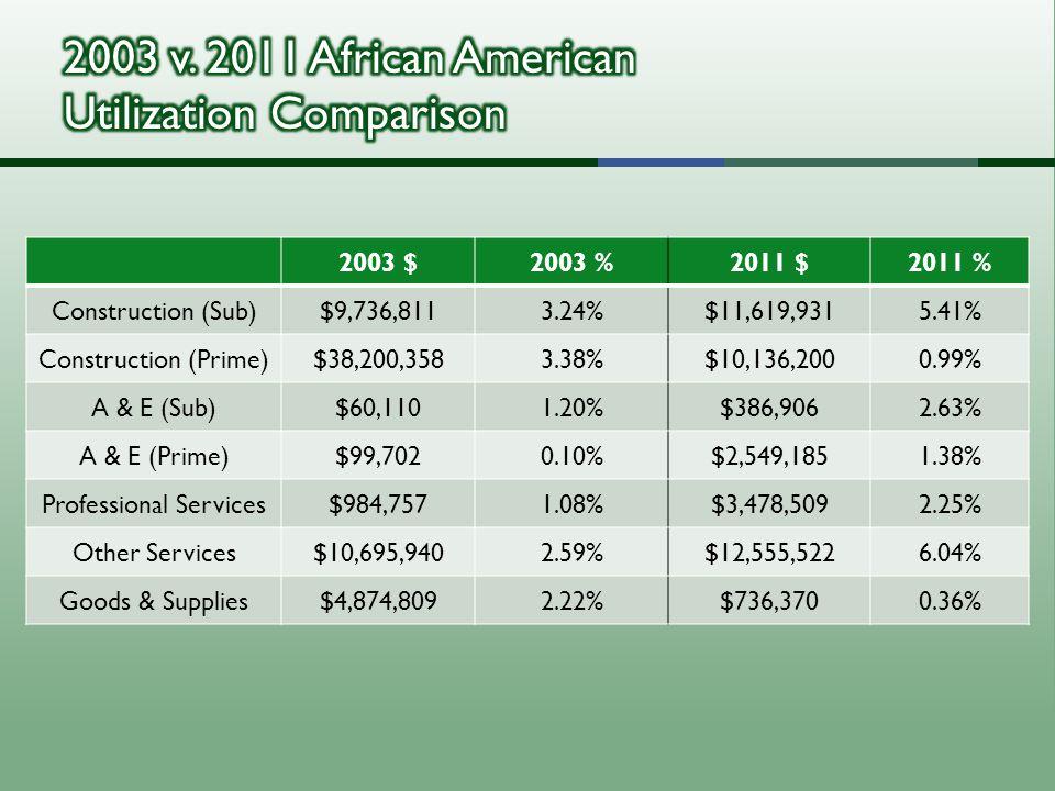 2003 $2003 %2011 $2011 % Construction (Sub)$9,736,8113.24%$11,619,9315.41% Construction (Prime)$38,200,3583.38%$10,136,2000.99% A & E (Sub)$60,1101.20%$386,9062.63% A & E (Prime)$99,7020.10%$2,549,1851.38% Professional Services$984,7571.08%$3,478,5092.25% Other Services$10,695,9402.59%$12,555,5226.04% Goods & Supplies$4,874,8092.22%$736,3700.36%