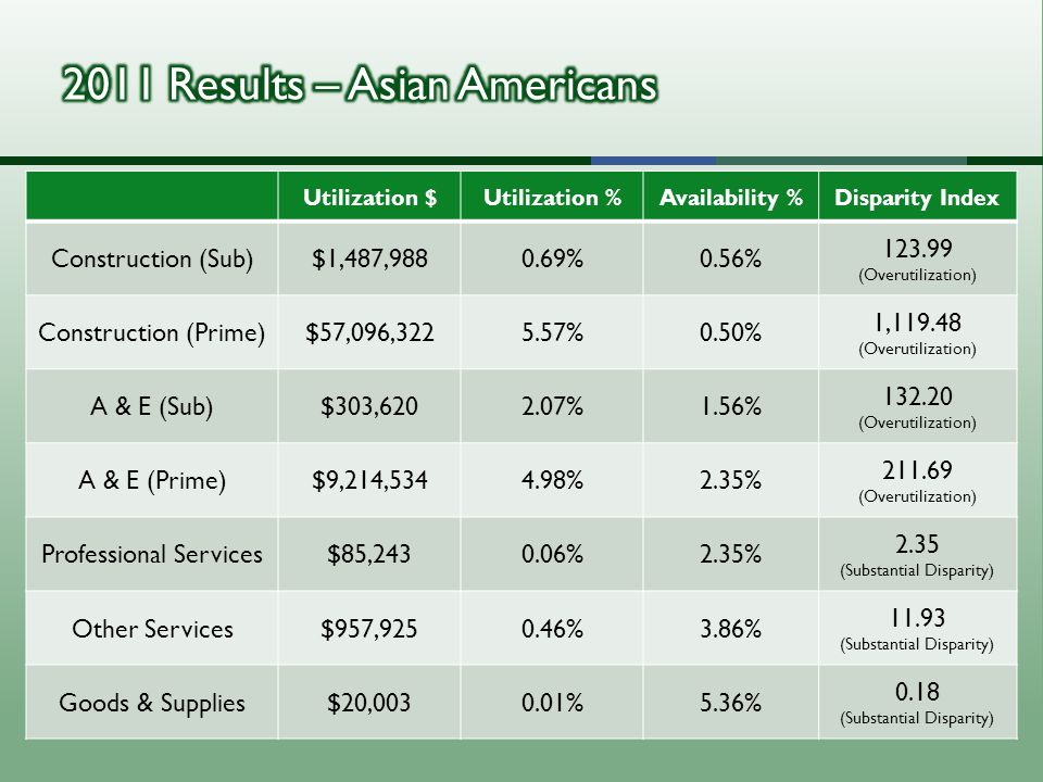 Utilization $Utilization %Availability %Disparity Index Construction (Sub)$1,487,9880.69%0.56% 123.99 (Overutilization) Construction (Prime)$57,096,3225.57%0.50% 1,119.48 (Overutilization) A & E (Sub)$303,6202.07%1.56% 132.20 (Overutilization) A & E (Prime)$9,214,5344.98%2.35% 211.69 (Overutilization) Professional Services$85,2430.06%2.35% 2.35 (Substantial Disparity) Other Services$957,9250.46%3.86% 11.93 (Substantial Disparity) Goods & Supplies$20,0030.01%5.36% 0.18 (Substantial Disparity)