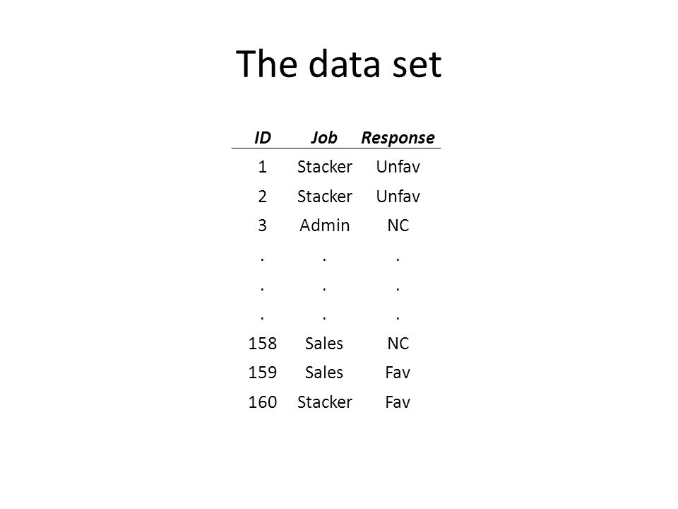 To examine the relationship between 2 categorical variables, start with a contingency table FavUnfavNCTotal Stacker630440 Sales12242056 Admin20103464 Total386458160 Response Job Are RESPONSE and JOB independent?