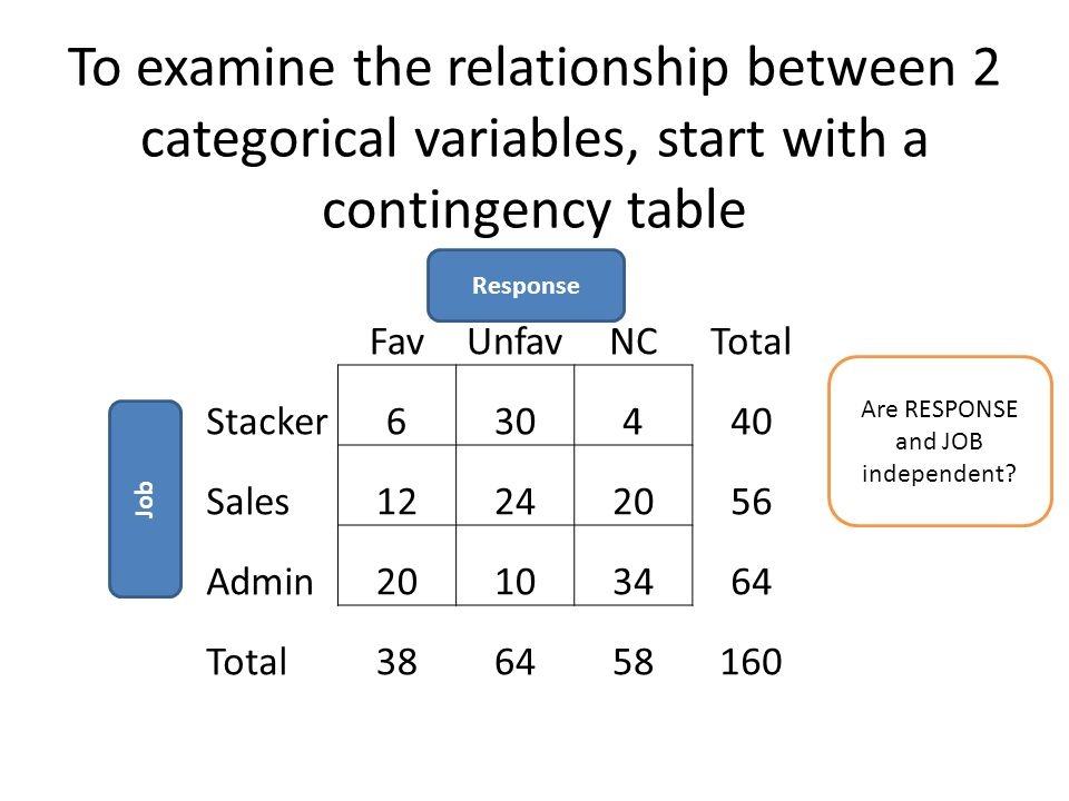 To examine the relationship between 2 categorical variables, start with a contingency table FavUnfavNCTotal Stacker630440 Sales12242056 Admin20103464 Total386458160 Response Job Are RESPONSE and JOB independent