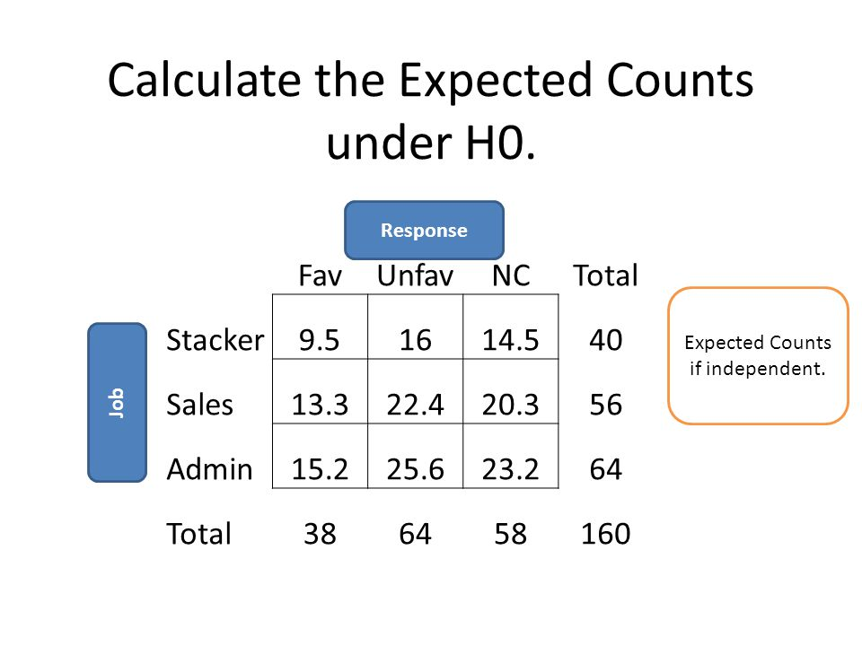 Calculate the Expected Counts under H0.