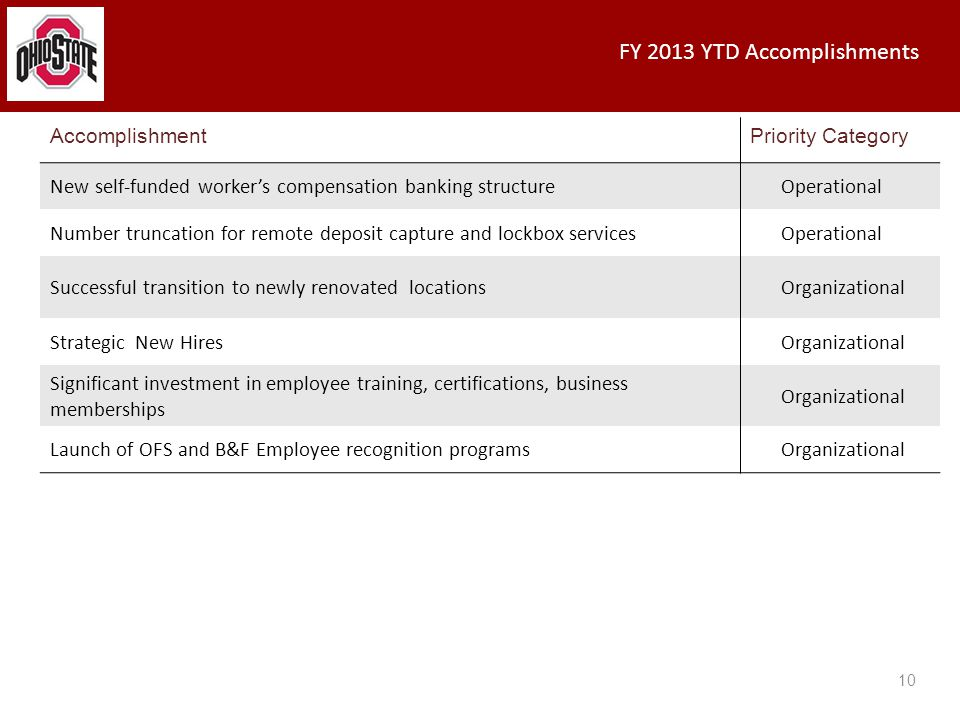 FY 2013 YTD Accomplishments 10 AccomplishmentPriority Category New self-funded worker's compensation banking structureOperational Number truncation for remote deposit capture and lockbox servicesOperational Successful transition to newly renovated locationsOrganizational Strategic New HiresOrganizational Significant investment in employee training, certifications, business memberships Organizational Launch of OFS and B&F Employee recognition programsOrganizational