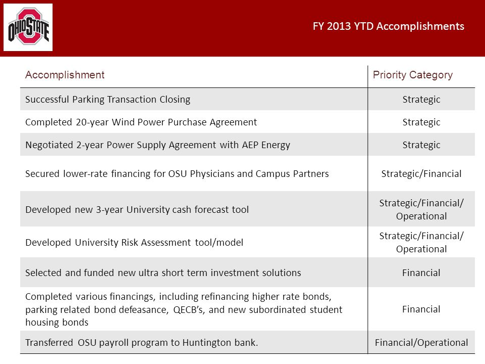 FY 2013 YTD Accomplishments 8 AccomplishmentPriority Category Successful Parking Transaction ClosingStrategic Completed 20-year Wind Power Purchase AgreementStrategic Negotiated 2-year Power Supply Agreement with AEP EnergyStrategic Secured lower-rate financing for OSU Physicians and Campus PartnersStrategic/Financial Developed new 3-year University cash forecast tool Strategic/Financial/ Operational Developed University Risk Assessment tool/model Strategic/Financial/ Operational Selected and funded new ultra short term investment solutionsFinancial Completed various financings, including refinancing higher rate bonds, parking related bond defeasance, QECB's, and new subordinated student housing bonds Financial Transferred OSU payroll program to Huntington bank.Financial/Operational