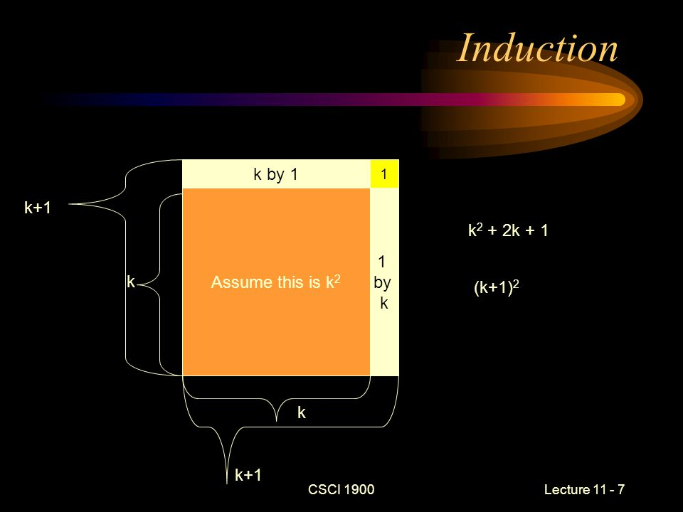 CSCI 1900 Lecture 11 - 8 Formally Inductive Hypothesis –P(n): An n x n square will have area n 2 Basis Case –P(1): The unit square 1 by 1 is known to have area 1 Induction –Assume a k by k square has area k 2 –Then an k+1 by k+1 square would have k 2 + 2k + 1 area by adding to each side and the 'corner' k 2 + 2k +1 = (k+1) * (k+1) =( k+1) 2 Since the base case and induction are true the hypothesis is true.