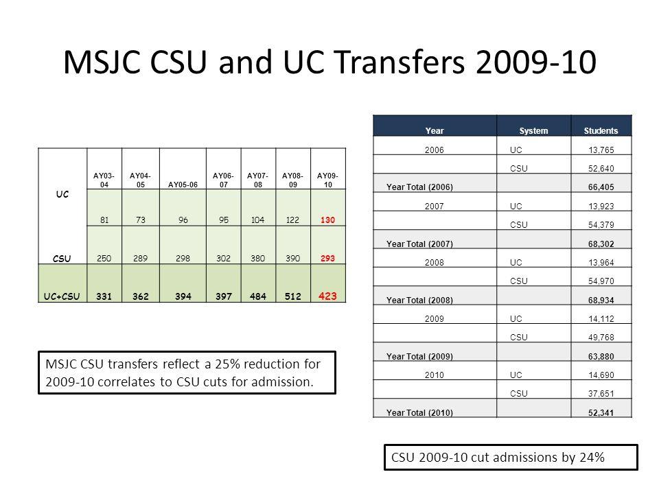 MSJC CSU and UC Transfers 2009-10 AY03- 04 AY04- 05AY05-06 AY06- 07 AY07- 08 AY08- 09 AY09- 10 UC 81739695104122130 CSU 250289298302380390293 UC+CSU331362394397484512 423 YearSystemStudents 2006UC13,765 CSU52,640 Year Total (2006) 66,405 2007UC13,923 CSU54,379 Year Total (2007) 68,302 2008UC13,964 CSU54,970 Year Total (2008) 68,934 2009UC14,112 CSU49,768 Year Total (2009) 63,880 2010UC14,690 CSU37,651 Year Total (2010) 52,341 MSJC CSU transfers reflect a 25% reduction for 2009-10 correlates to CSU cuts for admission.