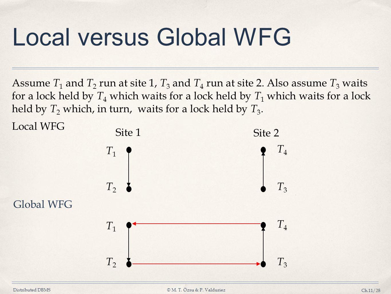 Distributed DBMS© M. T. Özsu & P. Valduriez Ch.11/28 Local versus Global WFG Assume T 1 and T 2 run at site 1, T 3 and T 4 run at site 2. Also assume