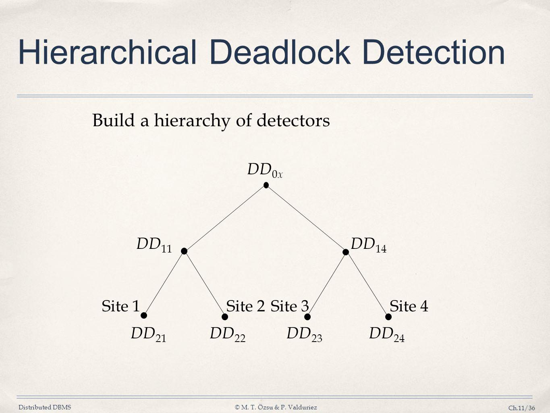 Distributed DBMS© M. T. Özsu & P. Valduriez Ch.11/36 Build a hierarchy of detectors Hierarchical Deadlock Detection Site 1Site 2Site 3Site 4 DD 21 DD