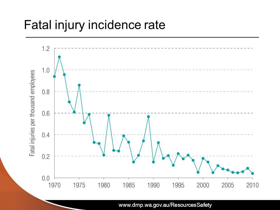 www.dmp.wa.gov.au/ResourcesSafety Fatal injury incidence rate