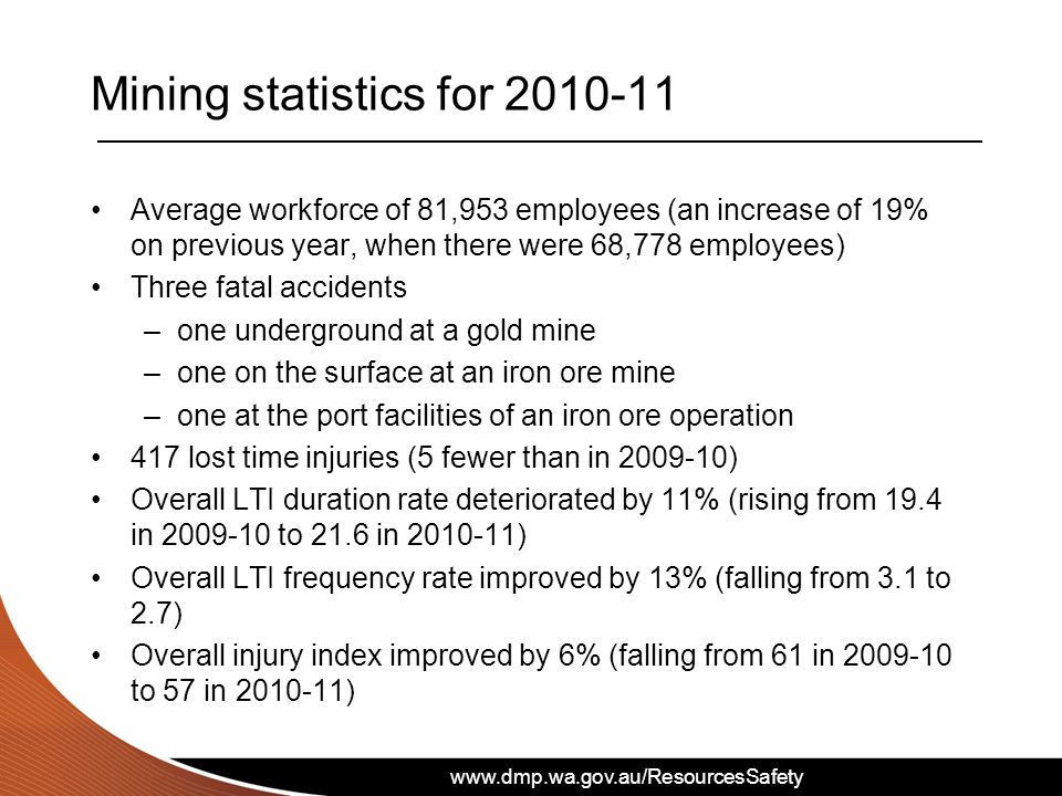 www.dmp.wa.gov.au/ResourcesSafety 333 serious LTIs (7 fewer than in 2009-10) Overall serious LTI frequency rate improved by 16% (falling from 2.5 to 2.1) Iron ore sector LTI frequency rate improved by 13% (falling from 1.5 to 1.3) Bauxite and alumina sector LTI frequency rate improved significantly by 36% (falling from 4.4 to 2.8) Gold sector LTI frequency rate deteriorated significantly by 16% (rose from 3.1 to 3.6) Nickel sector LTI frequency rate remained unchanged at 3.2 Mining statistics for 2010-11 cont.