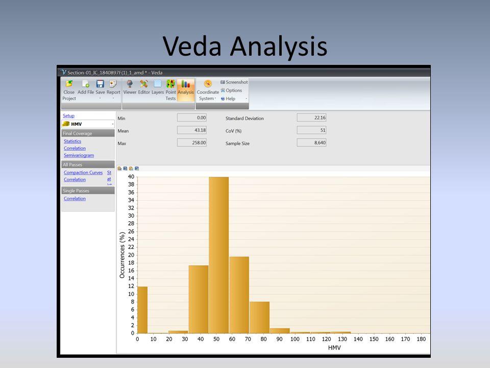 Veda Analysis