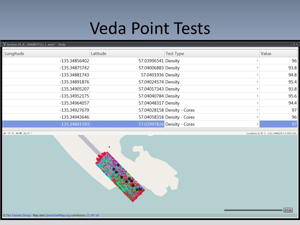 Veda Point Tests
