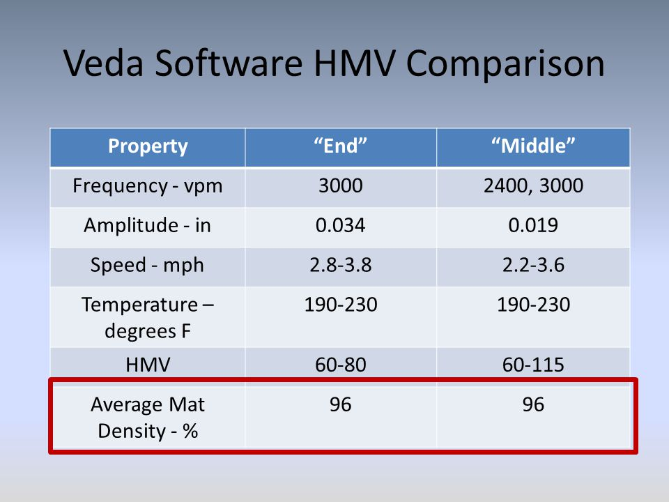 Veda Software HMV Comparison Property End Middle Frequency - vpm30002400, 3000 Amplitude - in0.0340.019 Speed - mph2.8-3.82.2-3.6 Temperature – degrees F 190-230 HMV60-8060-115 Average Mat Density - % 96