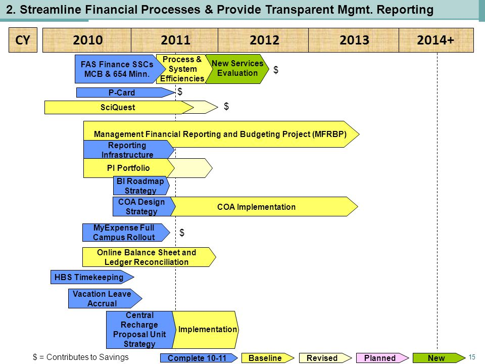 15 CY 20102011201220132014+ 2. Streamline Financial Processes & Provide Transparent Mgmt. Reporting $ Baseline Planned Revised Complete 10-11 New HBS