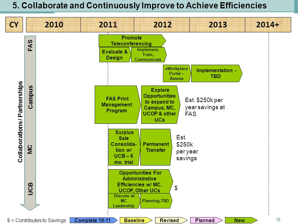 19 CY 20102011201220132014+ 5. Collaborate and Continuously Improve to Achieve Efficiencies Baseline Planned Revised Complete 10-11 New $ = Contribute