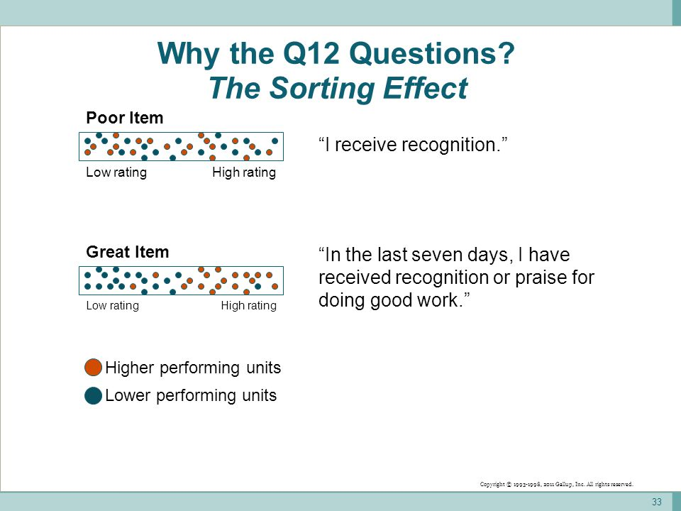 "Why the Q12 Questions? The Sorting Effect 33 Higher performing units Lower performing units ""I receive recognition."" High ratingLow rating Poor Item """