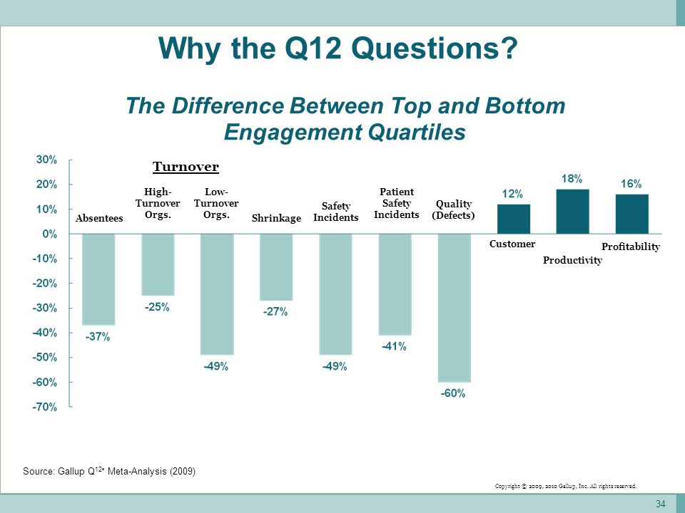 34 The Difference Between Top and Bottom Engagement Quartiles Turnover AbsenteesShrinkage Safety Incidents Customer Productivity Profitability High- Turnover Orgs.