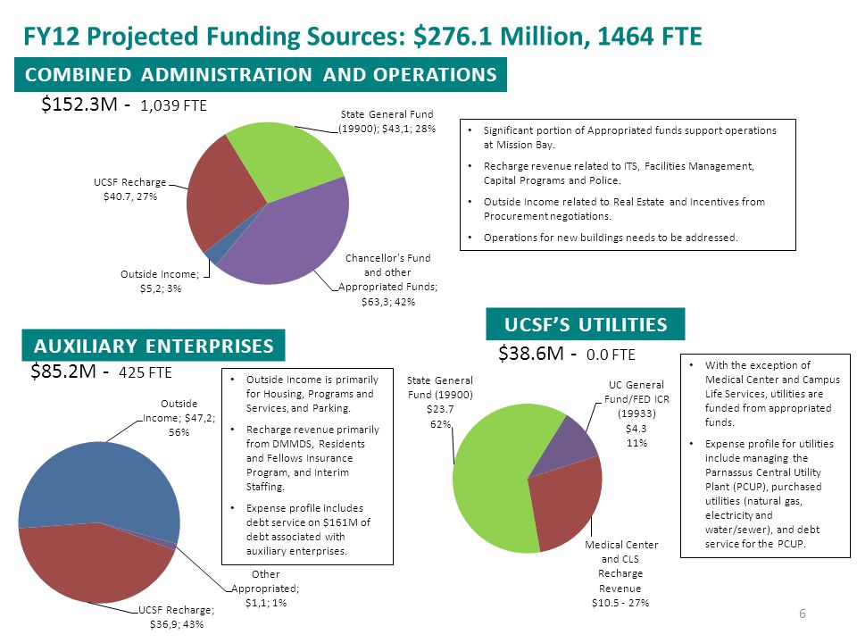 FY12 Projected Funding Sources: $276.1 Million, 1464 FTE AUXILIARY ENTERPRISES UCSF'S UTILITIES 6 COMBINED ADMINISTRATION AND OPERATIONS $152.3M - 1,039 FTE $85.2M - 425 FTE $38.6M - 0.0 FTE Significant portion of Appropriated funds support operations at Mission Bay.