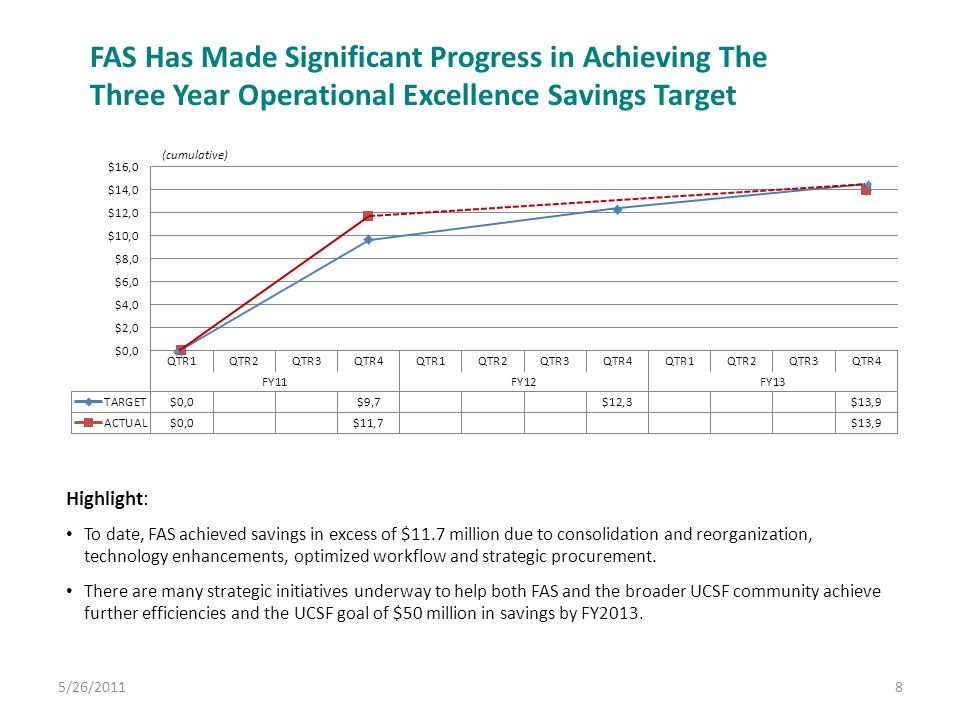 8 FAS Has Made Significant Progress in Achieving The Three Year Operational Excellence Savings Target Highlight: To date, FAS achieved savings in exce