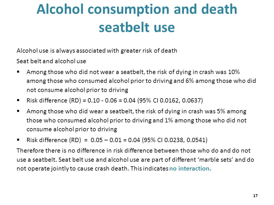 Alcohol consumption and death seatbelt use Alcohol use is always associated with greater risk of death Seat belt and alcohol use  Among those who did not wear a seatbelt, the risk of dying in crash was 10% among those who consumed alcohol prior to driving and 6% among those who did not consume alcohol prior to driving  Risk difference (RD) = 0.10 - 0.06 = 0.04 (95% CI 0.0162, 0.0637)  Among those who did wear a seatbelt, the risk of dying in crash was 5% among those who consumed alcohol prior to driving and 1% among those who did not consume alcohol prior to driving  Risk difference (RD) = 0.05 – 0.01 = 0.04 (95% CI 0.0238, 0.0541) Therefore there is no difference in risk difference between those who do and do not use a seatbelt.